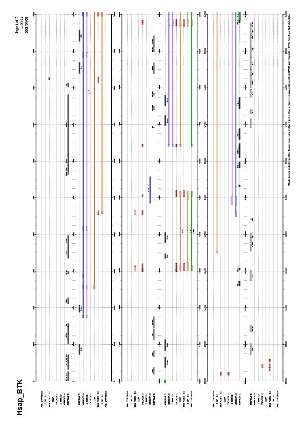 GFF2PS: Visualizing PostScript Output HowTo